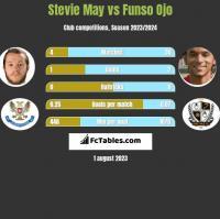 Stevie May vs Funso Ojo h2h player stats