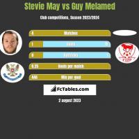 Stevie May vs Guy Melamed h2h player stats