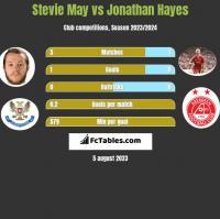 Stevie May vs Jonathan Hayes h2h player stats
