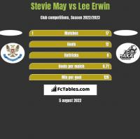 Stevie May vs Lee Erwin h2h player stats