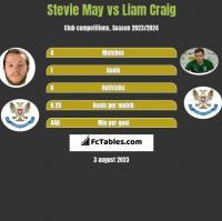 Stevie May vs Liam Craig h2h player stats