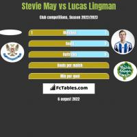Stevie May vs Lucas Lingman h2h player stats
