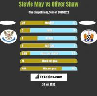 Stevie May vs Oliver Shaw h2h player stats