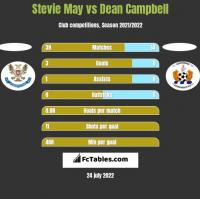 Stevie May vs Dean Campbell h2h player stats