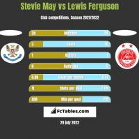 Stevie May vs Lewis Ferguson h2h player stats