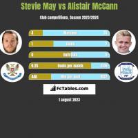 Stevie May vs Alistair McCann h2h player stats