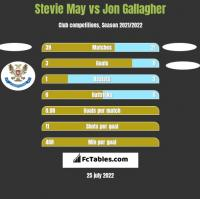 Stevie May vs Jon Gallagher h2h player stats