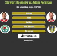Stewart Downing vs Adam Forshaw h2h player stats