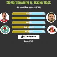 Stewart Downing vs Bradley Dack h2h player stats
