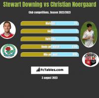Stewart Downing vs Christian Noergaard h2h player stats