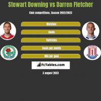 Stewart Downing vs Darren Fletcher h2h player stats