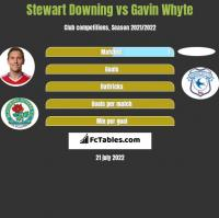 Stewart Downing vs Gavin Whyte h2h player stats