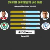 Stewart Downing vs Joe Ralls h2h player stats