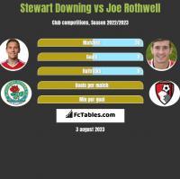 Stewart Downing vs Joe Rothwell h2h player stats