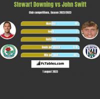 Stewart Downing vs John Swift h2h player stats