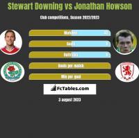 Stewart Downing vs Jonathan Howson h2h player stats