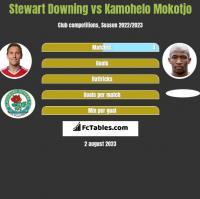 Stewart Downing vs Kamohelo Mokotjo h2h player stats