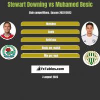 Stewart Downing vs Muhamed Besic h2h player stats