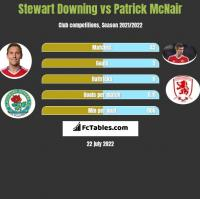 Stewart Downing vs Patrick McNair h2h player stats
