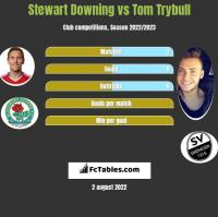 Stewart Downing vs Tom Trybull h2h player stats