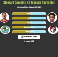 Stewart Downing vs Marcus Tavernier h2h player stats