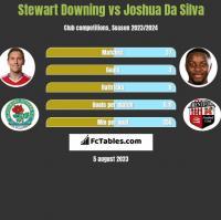 Stewart Downing vs Joshua Da Silva h2h player stats