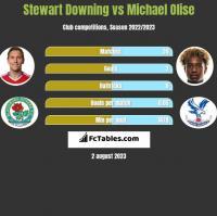 Stewart Downing vs Michael Olise h2h player stats