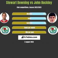 Stewart Downing vs John Buckley h2h player stats