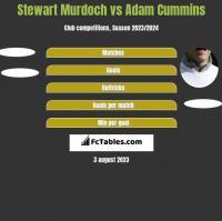 Stewart Murdoch vs Adam Cummins h2h player stats