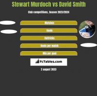 Stewart Murdoch vs David Smith h2h player stats