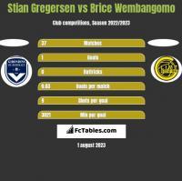 Stian Gregersen vs Brice Wembangomo h2h player stats