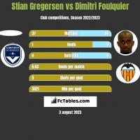 Stian Gregersen vs Dimitri Foulquier h2h player stats