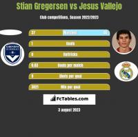 Stian Gregersen vs Jesus Vallejo h2h player stats
