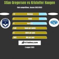Stian Gregersen vs Kristoffer Haugen h2h player stats