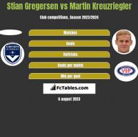 Stian Gregersen vs Martin Kreuzriegler h2h player stats