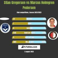 Stian Gregersen vs Marcus Holmgren Pedersen h2h player stats