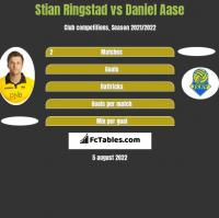 Stian Ringstad vs Daniel Aase h2h player stats