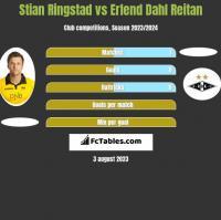 Stian Ringstad vs Erlend Dahl Reitan h2h player stats