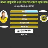 Stian Ringstad vs Frederik Andre Bjoerkan h2h player stats
