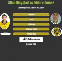 Stian Ringstad vs Izidoro Gomez h2h player stats