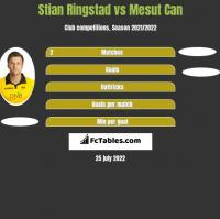 Stian Ringstad vs Mesut Can h2h player stats