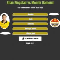 Stian Ringstad vs Mounir Hamoud h2h player stats