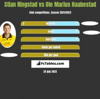 Stian Ringstad vs Ole Marius Haabestad h2h player stats