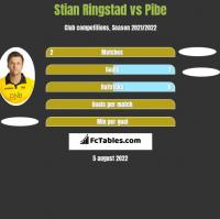 Stian Ringstad vs Pibe h2h player stats