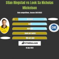 Stian Ringstad vs Look Sa Nicholas Mickelson h2h player stats
