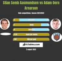 Stian Semb Aasmundsen vs Adam Oern Arnarson h2h player stats