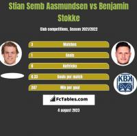 Stian Semb Aasmundsen vs Benjamin Stokke h2h player stats