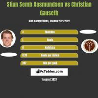 Stian Semb Aasmundsen vs Christian Gauseth h2h player stats
