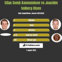Stian Semb Aasmundsen vs Joachim Solberg Olsen h2h player stats