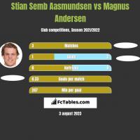 Stian Semb Aasmundsen vs Magnus Andersen h2h player stats